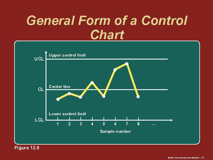 General Form of a Control Chart UCL CL LCL Upper control limit Center line