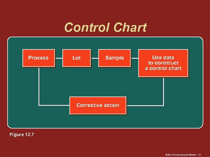 Control Chart Process Lot Sample Use data to construct a control chart Corrective action