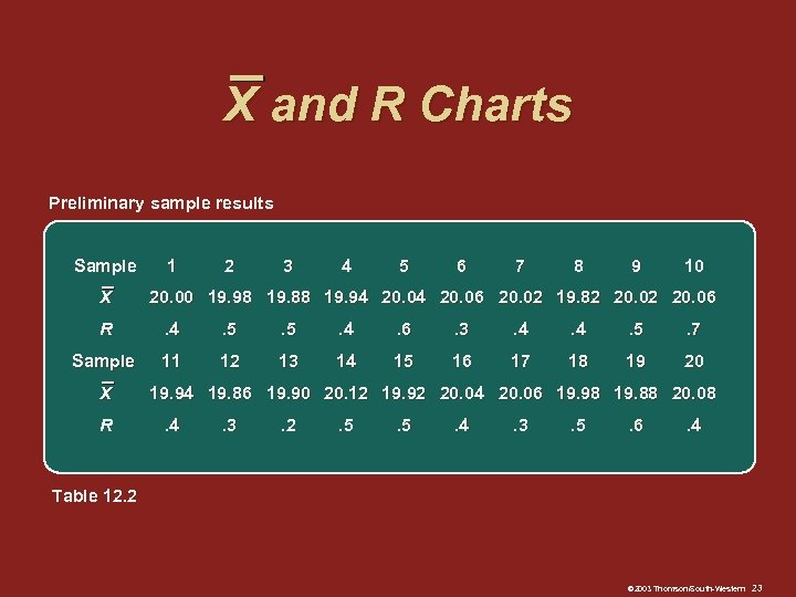 X and R Charts Preliminary sample results Sample X 1 2 3 4 5