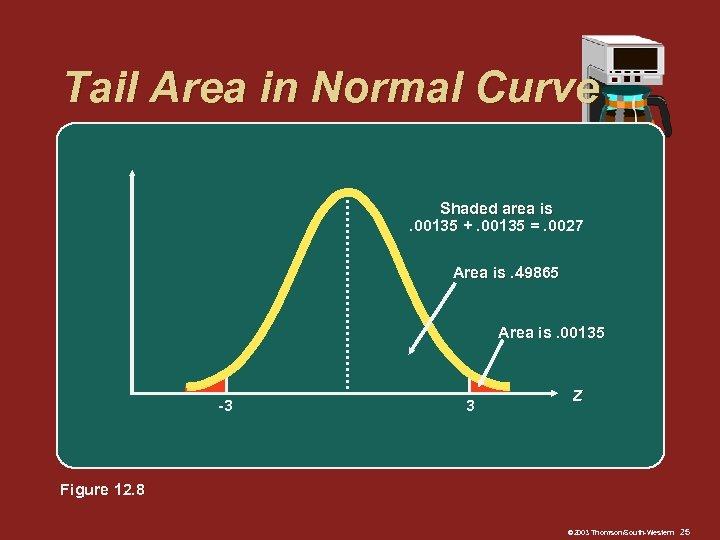 Tail Area in Normal Curve Shaded area is. 00135 +. 00135 =. 0027 Area