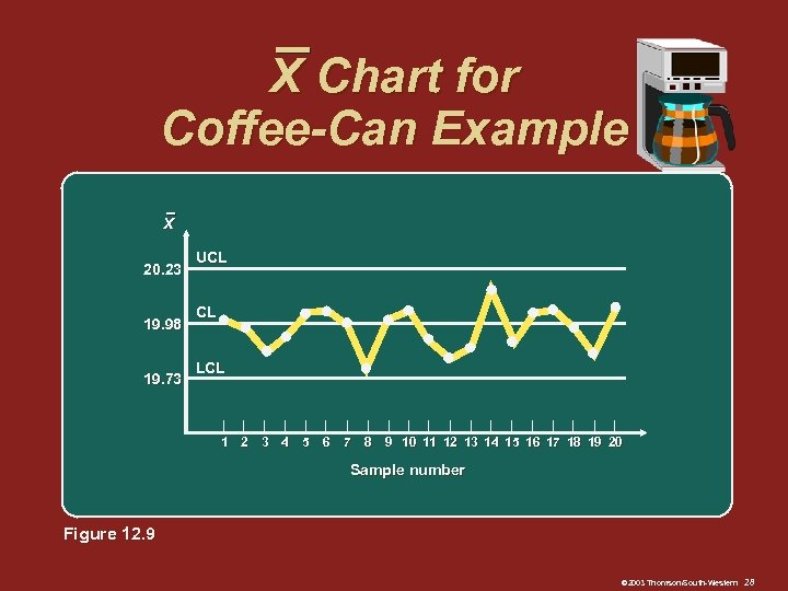 X Chart for Coffee-Can Example X 20. 23 19. 98 19. 73 UCL CL