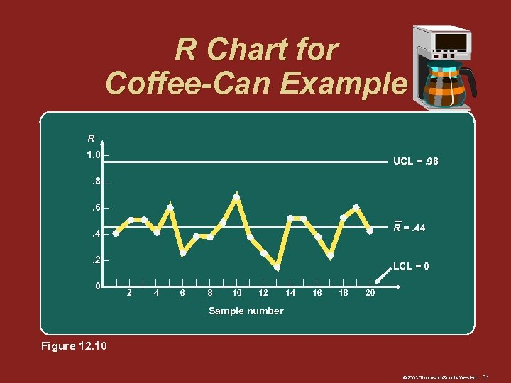 R Chart for Coffee-Can Example R 1. 0 – UCL =. 98 . 8