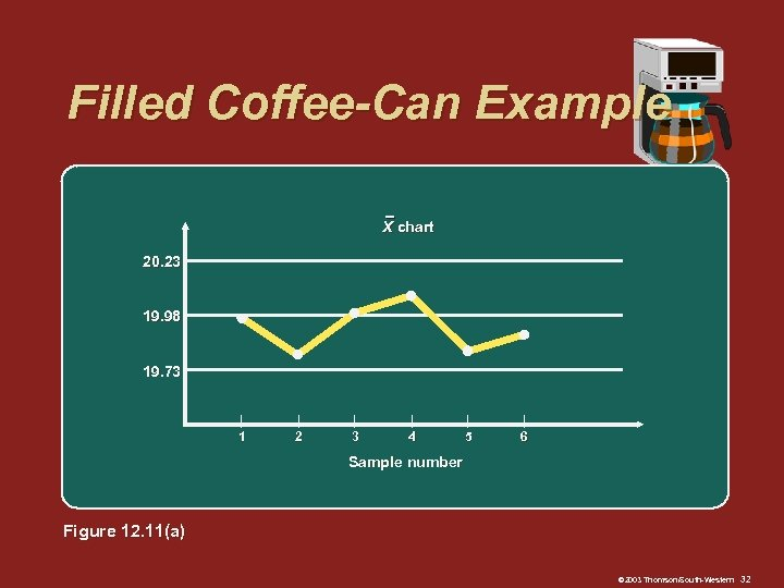 Filled Coffee-Can Example X chart 20. 23 19. 98 19. 73 | 1 |