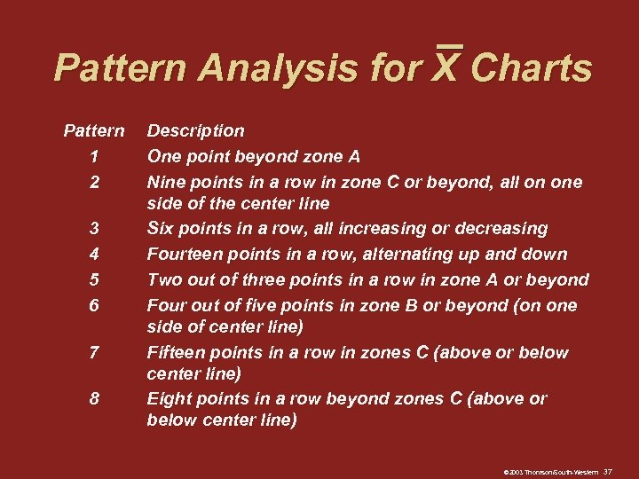 Pattern Analysis for X Charts Pattern 1 2 3 4 5 6 7 8