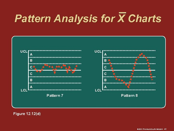 Pattern Analysis for X Charts UCL A A B C C B LCL B