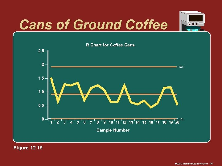Cans of Ground Coffee R Chart for Coffee Cans 2. 5 – 2– UCL