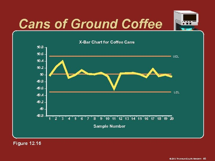 Cans of Ground Coffee X-Bar Chart for Coffee Cans 50. 8 – 50. 6