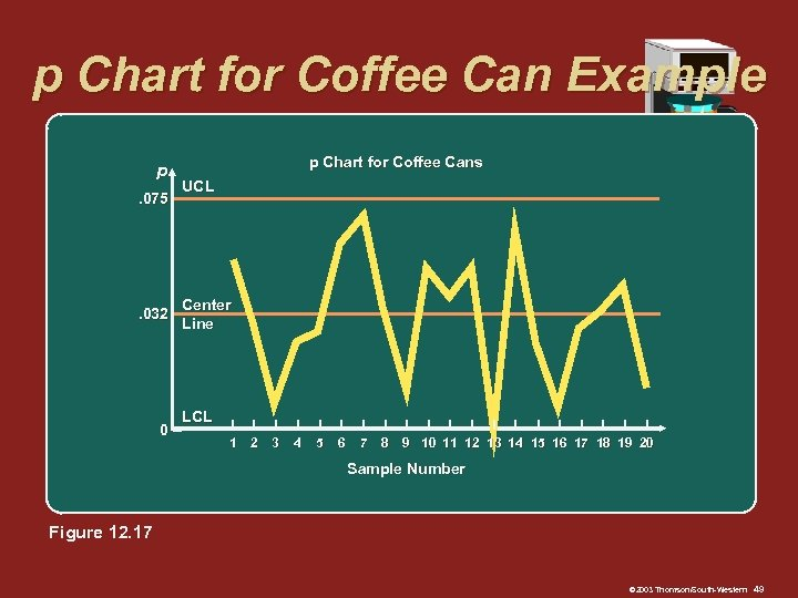p Chart for Coffee Can Example p. 075 – . 032 – 0– p