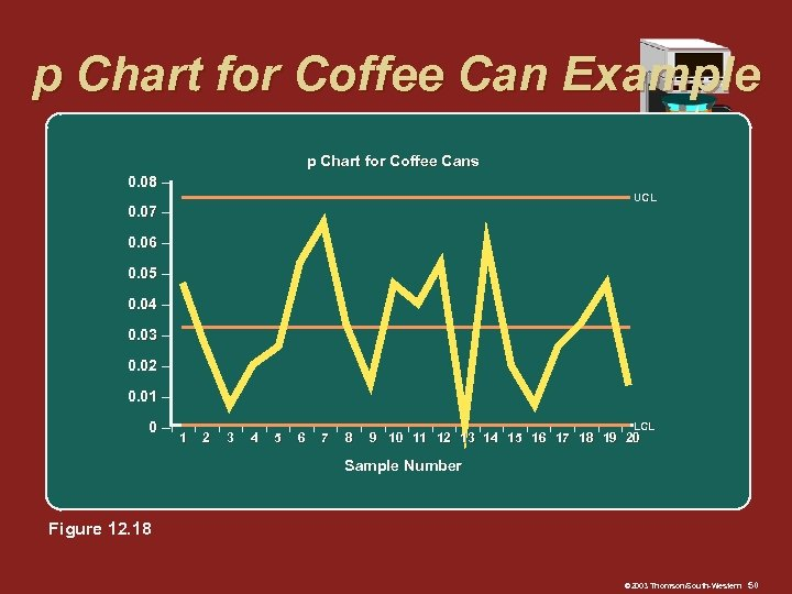 p Chart for Coffee Can Example p Chart for Coffee Cans 0. 08 –