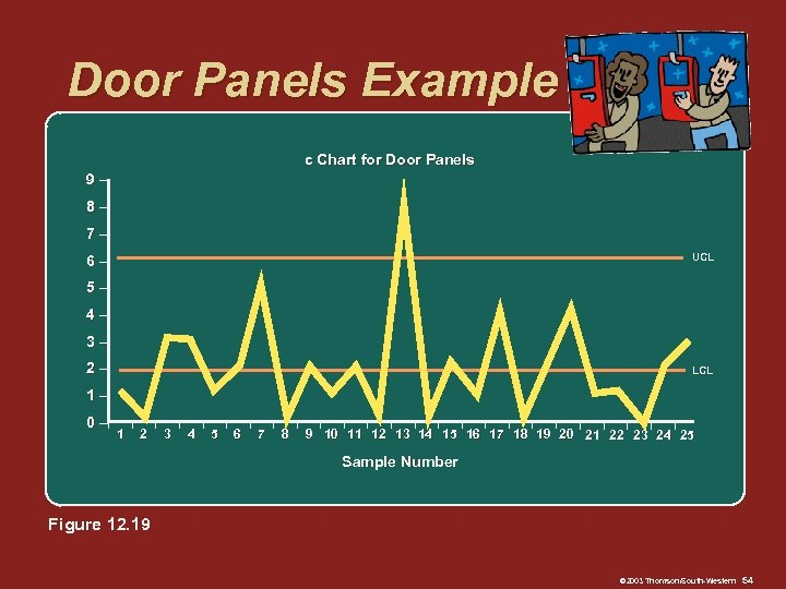 Door Panels Example c Chart for Door Panels 9– 8– 7– UCL 6– 5–