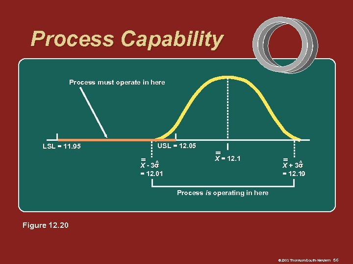 Process Capability Process must operate in here LSL = 11. 95 USL = 12.