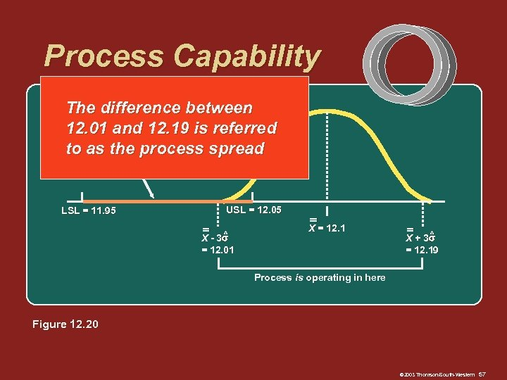 Process Capability The Process must operate in here difference between 12. 01 and 12.