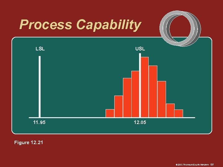 Process Capability LSL USL 11. 95 12. 05 Figure 12. 21 © 2003 Thomson/South-Western