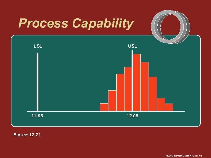 Process Capability LSL USL 11. 95 12. 05 Figure 12. 21 © 2003 Thomson/South-Western