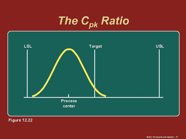 The Cpk Ratio LSL Target USL Process center Figure 12. 22 © 2003 Thomson/South-Western
