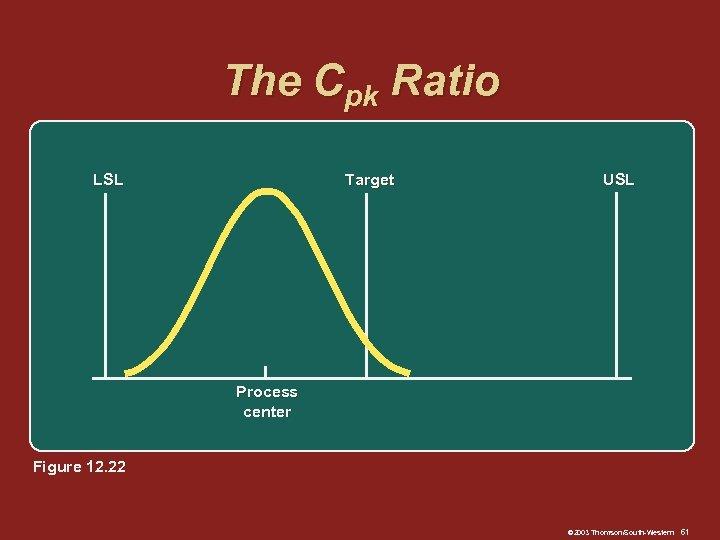 The Cpk Ratio LSL Target USL Process center Figure 12. 22 © 2003 Thomson/South-Western