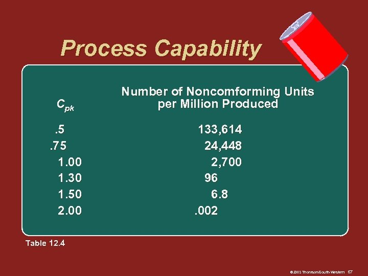 Process Capability Cpk Number of Noncomforming Units per Million Produced . 5. 75 1.