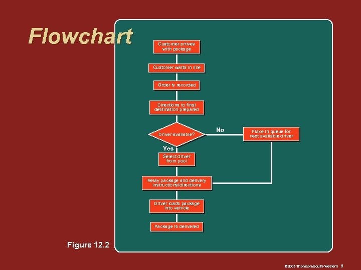 Flowchart Customer arrives with package Customer waits in line Order is recorded Directions to