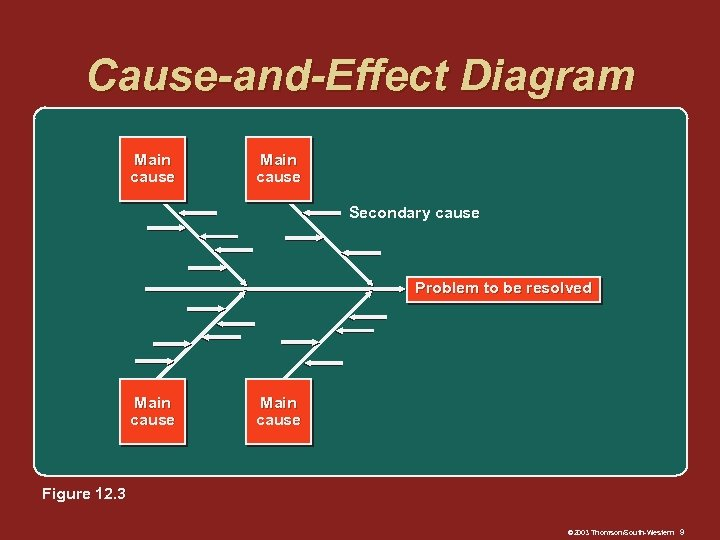 Cause-and-Effect Diagram Main cause Secondary cause Problem to be resolved Main cause Figure 12.