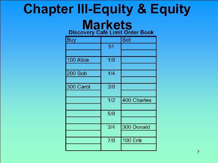 Chapter III-Equity & Equity Markets 7