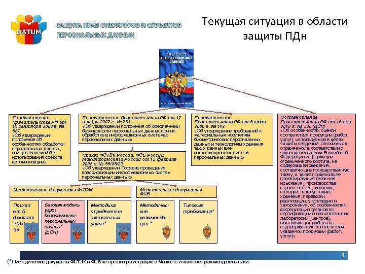 Текущая ситуация в области защиты ПДн Постановление Правительства РФ от 15 сентября 2008 г.