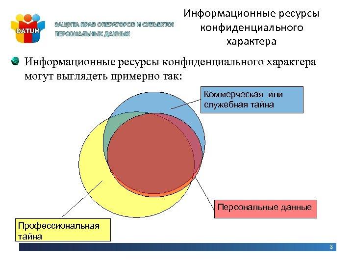 Информационные ресурсы конфиденциального характера могут выглядеть примерно так: Коммерческая или служебная тайна Персональные данные
