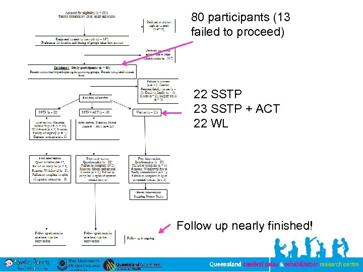 80 participants (13 failed to proceed) 22 SSTP 23 SSTP + ACT 22 WL
