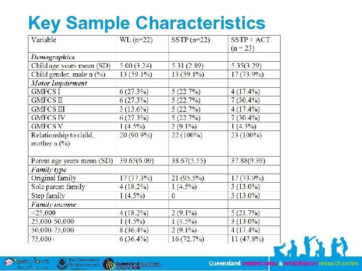 Key Sample Characteristics