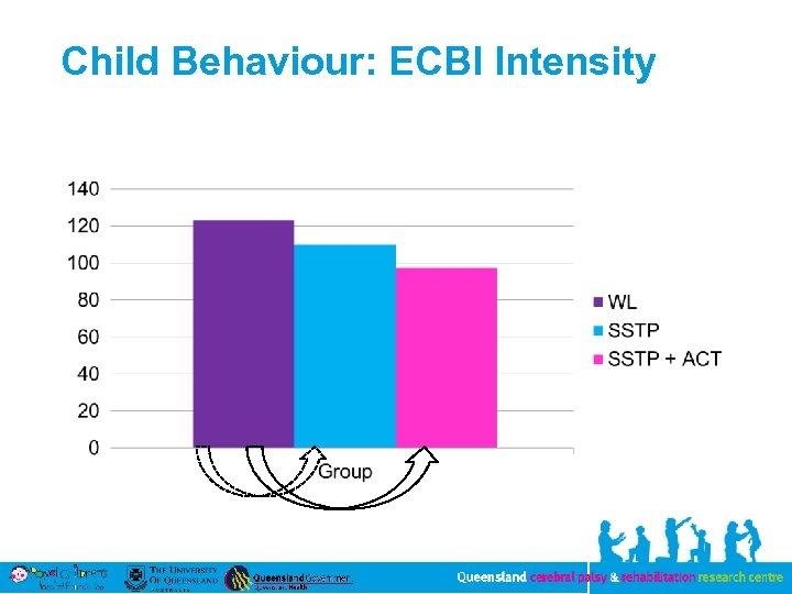 Child Behaviour: ECBI Intensity