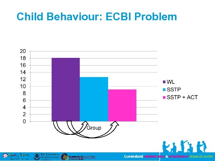 Child Behaviour: ECBI Problem