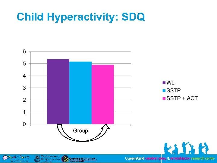 Child Hyperactivity: SDQ