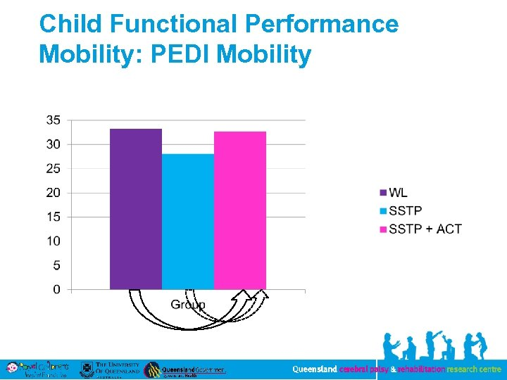 Child Functional Performance Mobility: PEDI Mobility