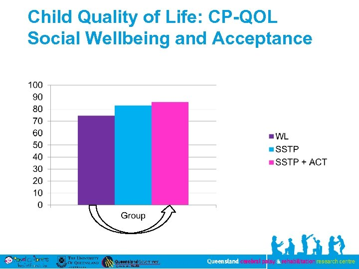 Child Quality of Life: CP-QOL Social Wellbeing and Acceptance