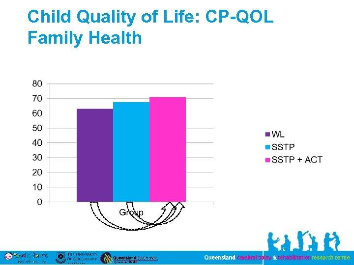 Child Quality of Life: CP-QOL Family Health