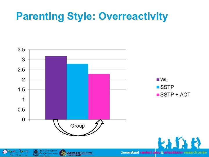 Parenting Style: Overreactivity