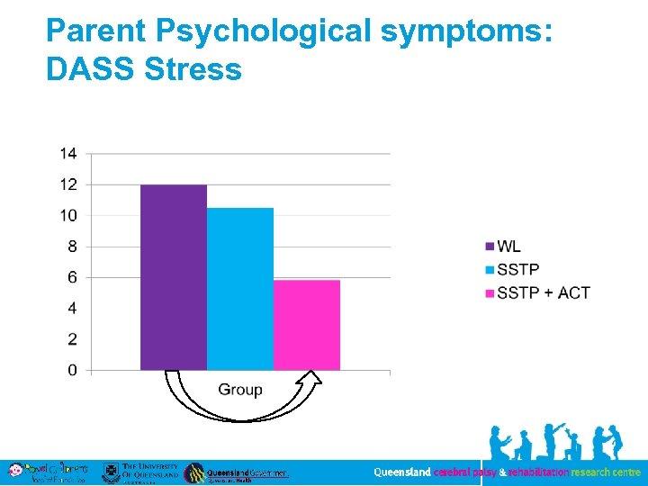 Parent Psychological symptoms: DASS Stress