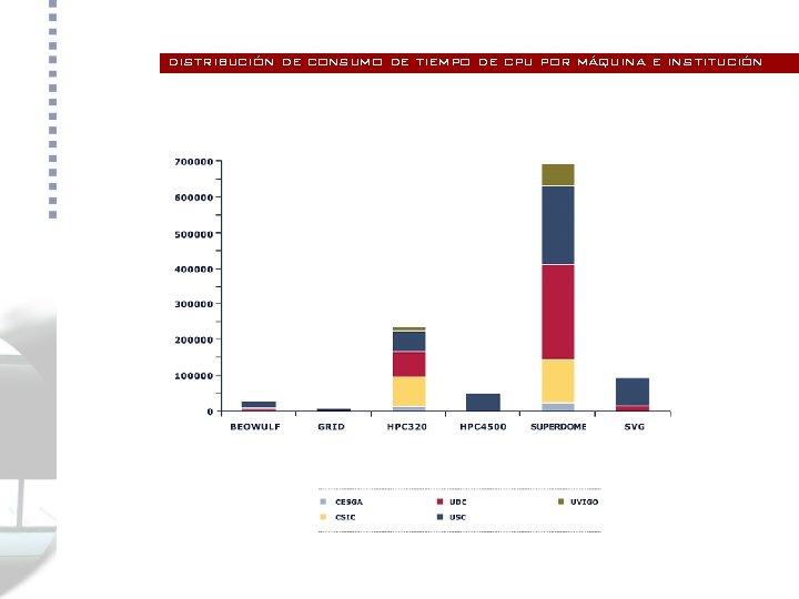 distribución de consumo de tiempo de cpu por máquina e institución