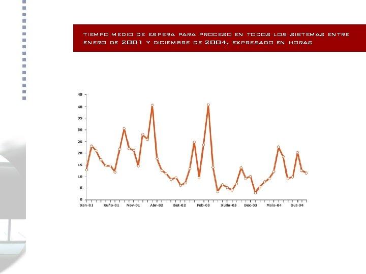 tiempo medio de espera para proceso en todos los sistemas entre enero de 2001