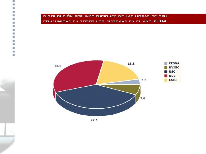 distribución por instituciones de las horas de cpu consumidas en todos los sistemas en