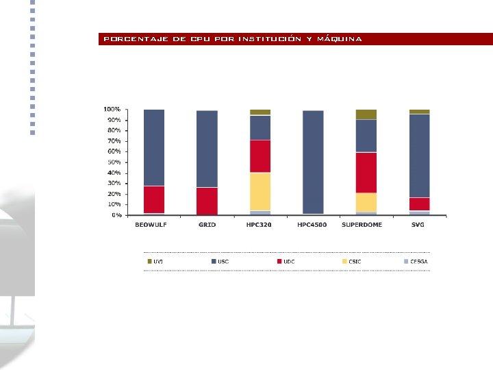 porcentaje de cpu por institución y máquina