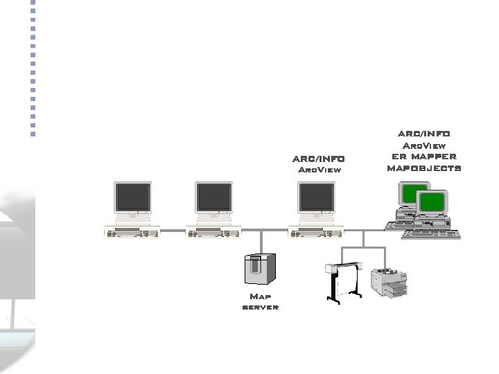 Servicios gis ARC/INFO Arc. View Map server ARC/INFO Arc. View ER MAPPER MAPOBJECTS