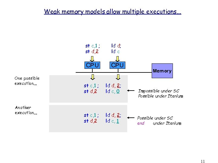 Weak memory models allow multiple executions. . . st c, 1 ; st d,