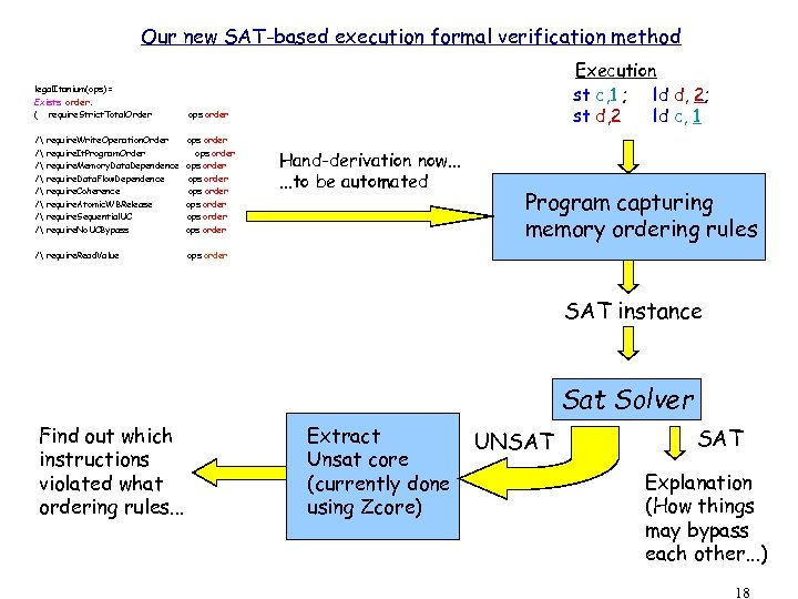 Our new SAT-based execution formal verification method legal. Itanium(ops) = Exists order. ( require.