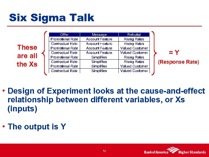 Six Sigma Talk These are all the Xs =Y (Response Rate) • Design of