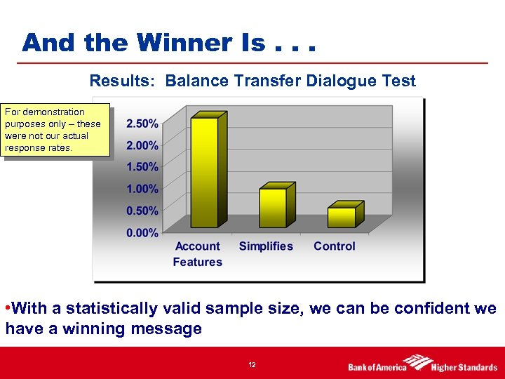 And the Winner Is. . . Results: Balance Transfer Dialogue Test For demonstration purposes