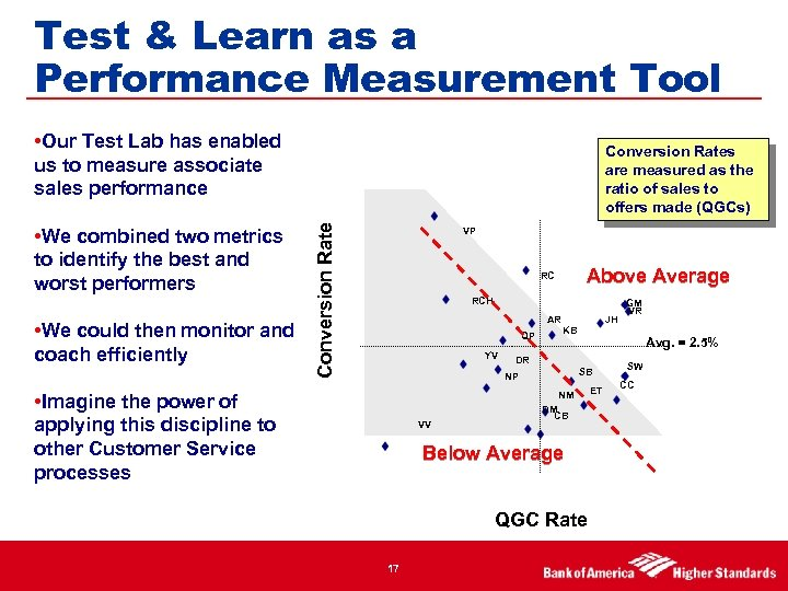 Test & Learn as a Performance Measurement Tool • Our Test Lab has enabled