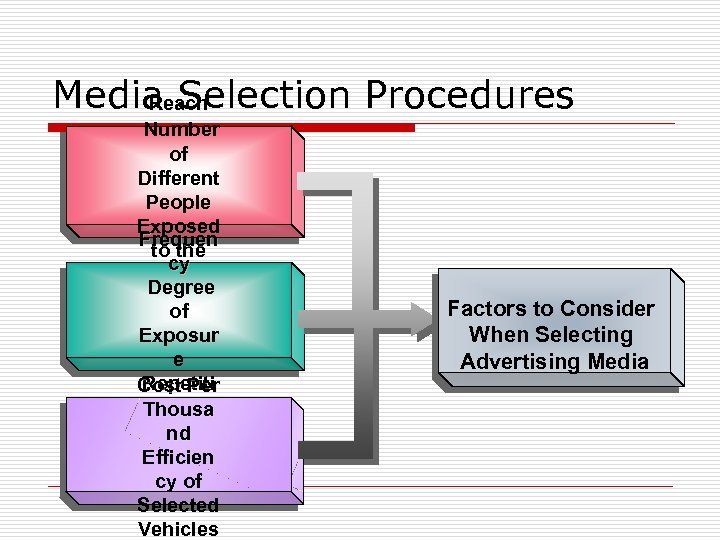 Media Selection Procedures Reach Number of Different People Exposed Frequen to the cy Message