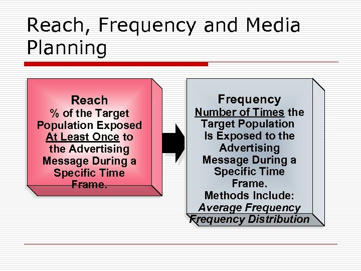Reach, Frequency and Media Planning Reach % of the Target Population Exposed At Least