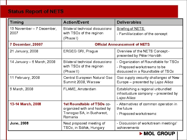 Status Report of NETS Timing Action/Event Deliverables 15 November – 7 December, 2007 Bilateral
