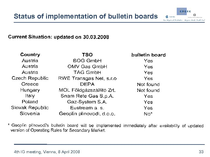 Status of implementation of bulletin boards 4 th IG meeting, Vienna, 8 April 2008